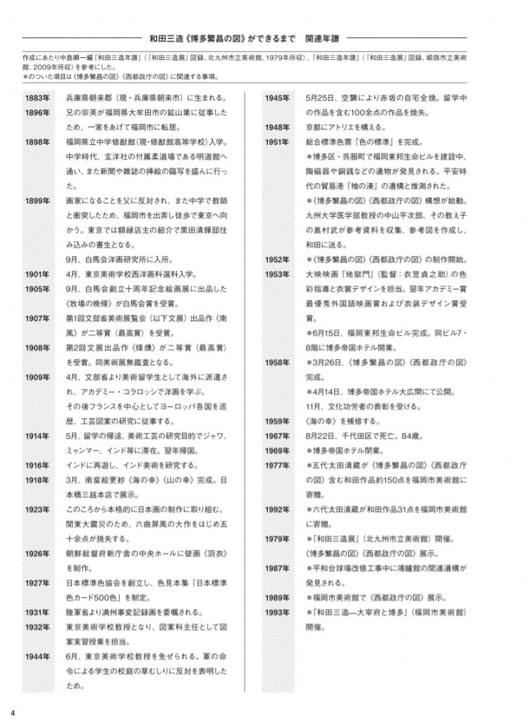 「和田三造《博多繁昌の図》ができるまで」福岡市美術館