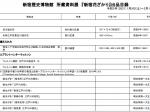 所蔵資料展 「新宿はなざかり」新宿歴史博物館